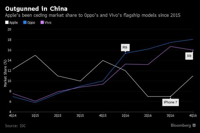 Apple bị Oppo và Vivo bỏ xa ở thị trường Trung Quốc.