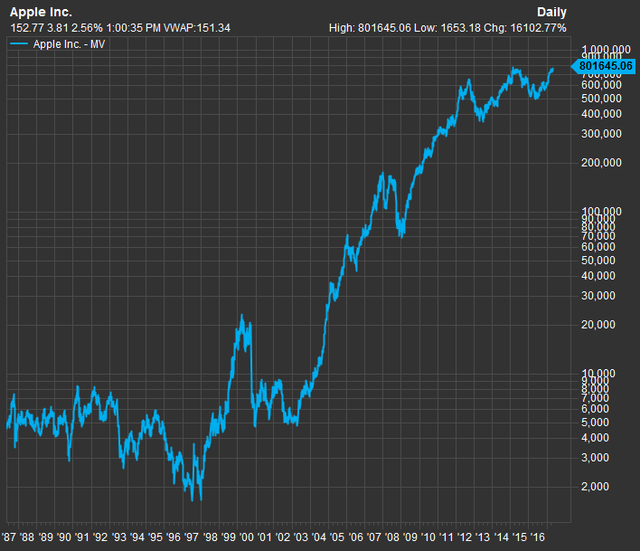 Biến động giá trị vốn hóa của Apple trong 30 năm qua.