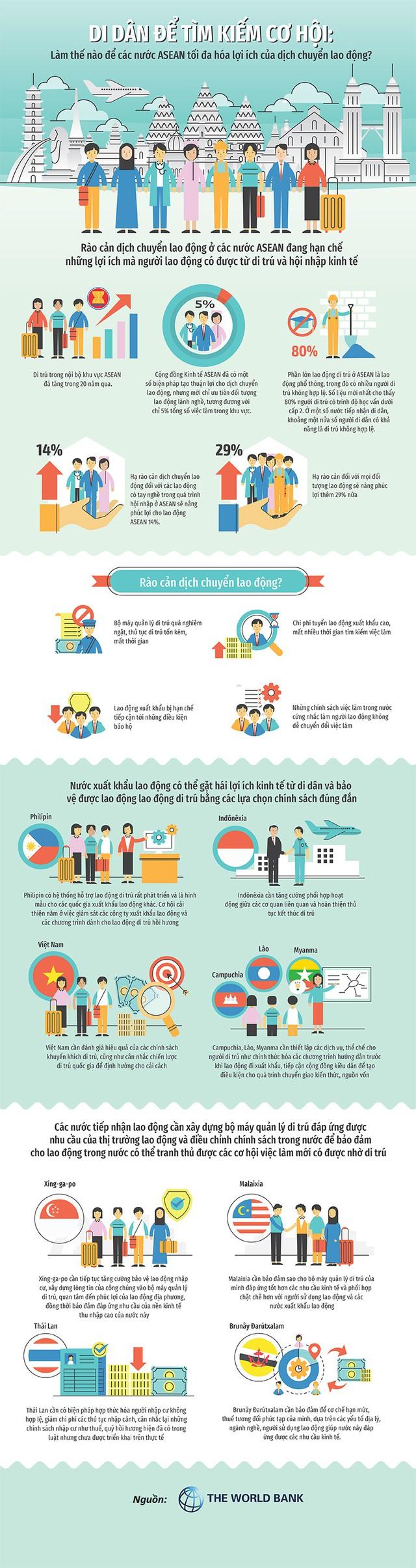 [Infographic] Khuyến khích xuất khẩu lao động giúp gia tăng lượng kiều hối - Ảnh 1.