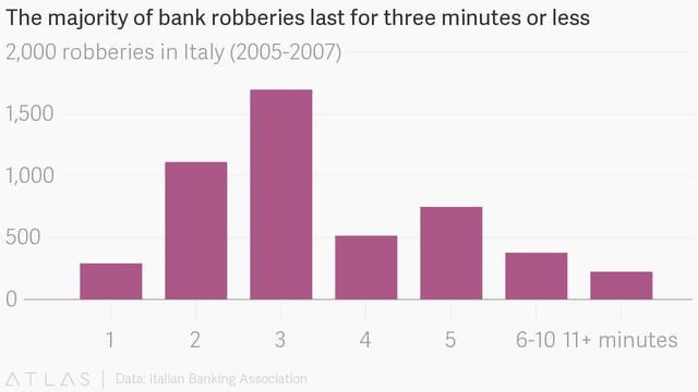 Phần lớn các vụ cướp nên diễn ra trong khoảng 3 phút hoặc ít hơn.