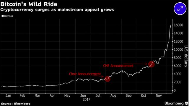 Giá bitcoin tăng chóng mặt sau thông báo của CBOE và CME.