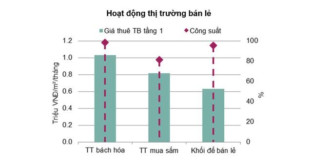 Giá thuê mặt bằng bán lẻ tại Hà Nội đã chạm đáy 4 năm. Nguồn: Savills Việt Nam