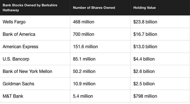 Những cổ phiếu ngân hàng mà Berkshire nắm giữ
