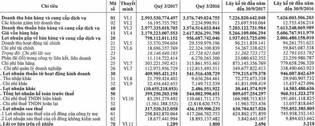 Bạo chi cho quảng cáo nhưng doanh thu, lợi nhuận của Habeco vẫn giảm mạnh trong quý 3/2017 - Ảnh 1.