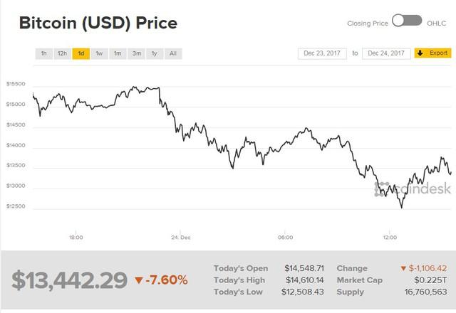 Đồ thị giá Bitcoin trong 24 giờ, tính đến 22h35 theo giờ Hà Nội. Nguồn: Coindesk