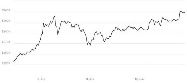Biến động giá của bitcoin trong những ngày gần đây