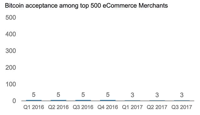 Số cửa hàng chấp nhận thanh toán bằng Bitcoin ngày càng ít.