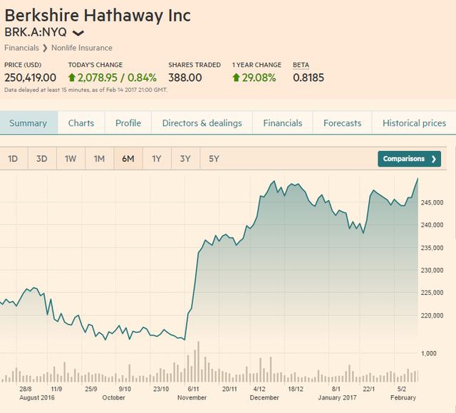 Diễn biến cổ phiếu Berkshire Hathaway 5 năm trở lại đây. Nguồn: Financial Times.
