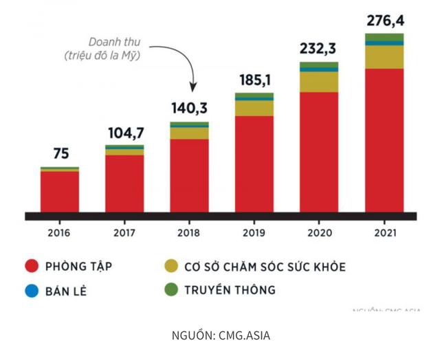 Doanh thu của hệ thống CMG.ASIA. Ảnh: Forbes, nguồn CMG.ASIA