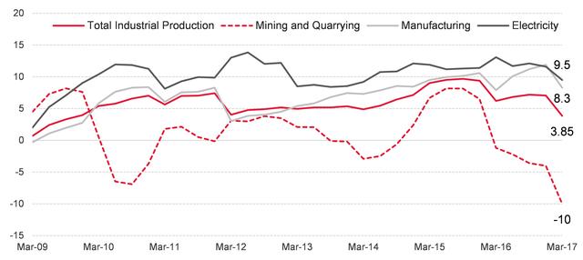 Tăng trưởng các cấu thành ngành công nghiệp (%). Nguồn: TCTK