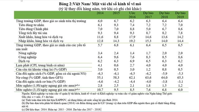 Bảng: Một vài chỉ số vĩ mô Việt Nam  Nguồn: Khối nghiệp vụ toàn cầu về quản lý tài khóa, kinh tế vĩ mô và Khối nghiệp vụ toàn cầu về giảm nghèo của Ngân hàng Thế giới