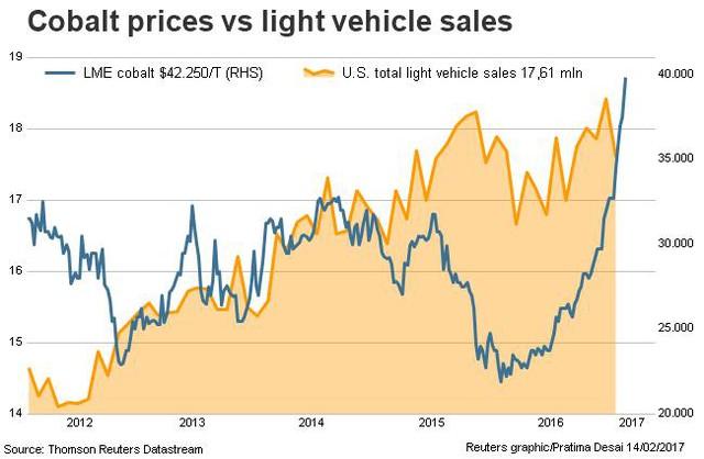 Giá cobalt đã tăng 50% từ tháng 9 năm ngoái tới nay