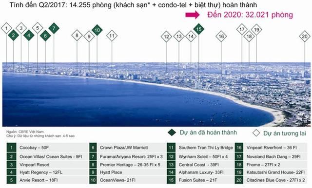 Khu vực phát triển codotel sôi động nhất Đà Nẵng.