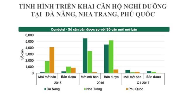 Nguồn: CBRE Việt Nam