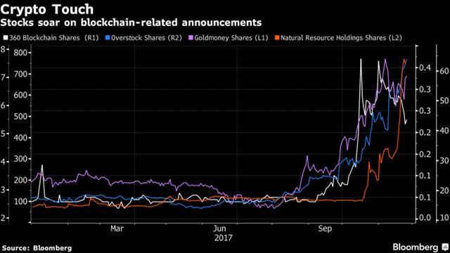 Mức tăng ấn tượng của cổ phiếu Natural Resources (màu cam) sau tuyên bố làm bạn với tiền số. Ảnh: Bloomberg