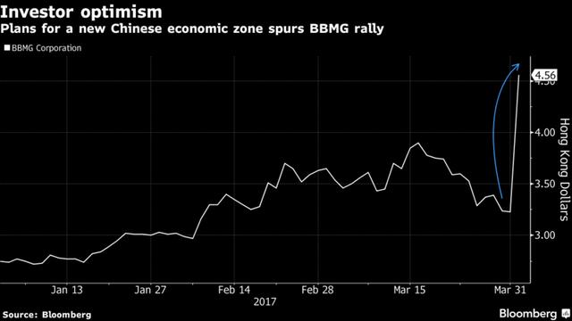 Cổ phiếu công ty xi măng BBMG của Trung Quốc tăng vọt sau thông tin về Đặc khu Kinh tế mới.