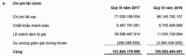 Hà Tiên 1 (HT1): 9 tháng lãi 319 tỷ đồng giảm một nửa so với cùng kỳ - Ảnh 1.