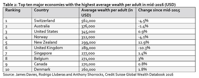 10 nền kinh tế có tài sản trung bình của người trưởng thành cao nhất thế giới