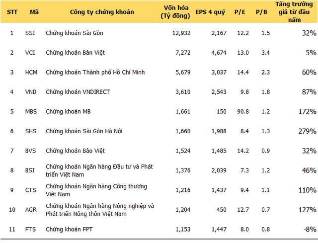 Dữ liệu: Cafef.vn