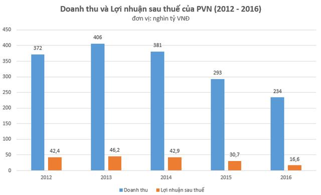 Doanh thu và lợi nhuận sau thuế của PVN giai đoạn 2012 - 2016, theo Báo cáo tài chính hợp nhất.