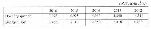 Thù lao trả cho các lãnh đạo ACB được ghi nhận trong BCTC 5 năm qua.