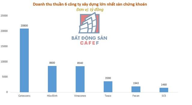 Nguồn: Báo cáo tài chính CTD, HBC, HUT, FCN, SC5, VCG (con số làm tròn)