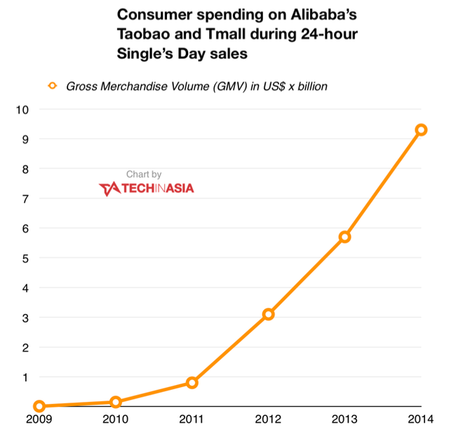 Tổng số tiền được chi tiêu trên các chợ thương mại điện tử Taobao và Tmall của Alibaba trong 24 giờ của ngày lễ độc thân.