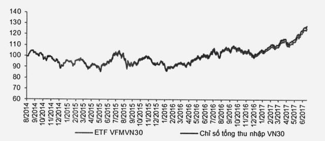 Diễn biến chỉ số VN30 và ETF VFMVN30