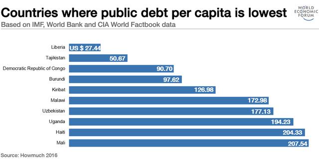 Những nước có tỷ lệ nợ công bình quân đầu người thấp nhất. Nguồn: World Economic Forum