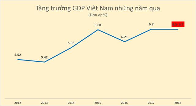 Dự kiến GDP năm 2018 rơi vào khoảng 6,5 - 6,7%