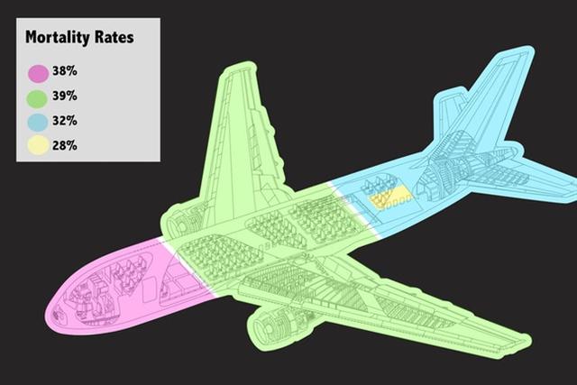 Thống kê của tạp chí Time về tỷ lệ tử vong đối với các vị trí trên khoang máy bay, trong đó cho thấy tỉ lệ thấp nhất là ở phần đuôi máy bay (đặc biệt là ở hành lang), sau đó đến phần thân giữa máy bay và phần đầu có tỷ lệ tử vong cao hơn cả. Ảnh: Time