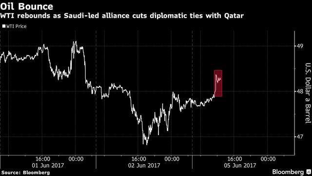 Giá dầu ngọt, nhẹ Taxas tăng sau tin Ả rập Xê út và các đồng minh cắt đứt quan hệ ngoại giao với Qatar.
