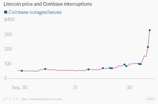 Giá Litecoin tăng thẳng đứng
