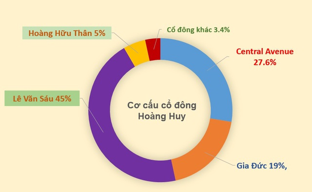 Đến 19/9/2017 nhóm cổ đông này đã không còn sở hữu Hoàng Huy.