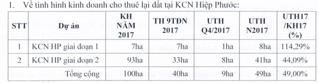 Nguồn: Tờ trình giảm kế hoạch KD năm 2017