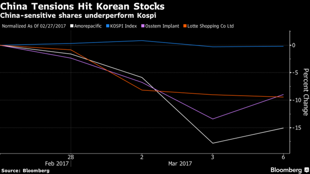 Cổ phiếu Hàn Quốc chịu tác động từ căng thẳng với Trung Quốc.