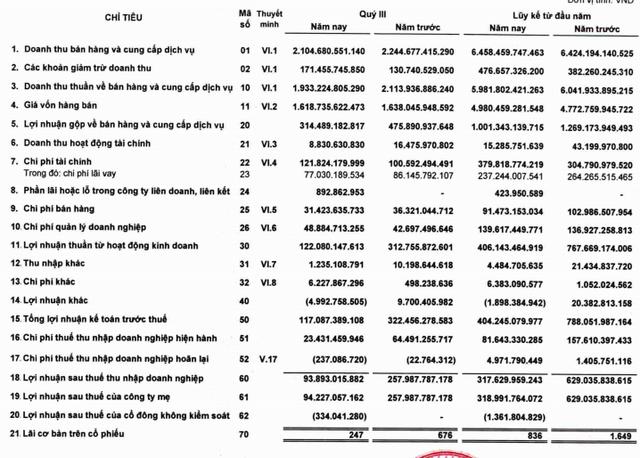 Hà Tiên 1 (HT1): 9 tháng lãi 319 tỷ đồng giảm một nửa so với cùng kỳ - Ảnh 2.