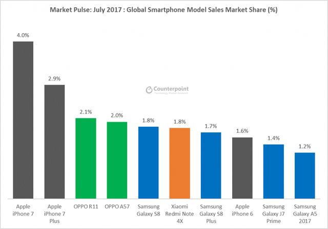 Top 10 điện thoại bán chạy nhất tháng 7/2017.