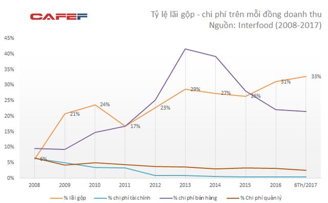 Năng lực cạnh tranh của IFS đang được cải thiện