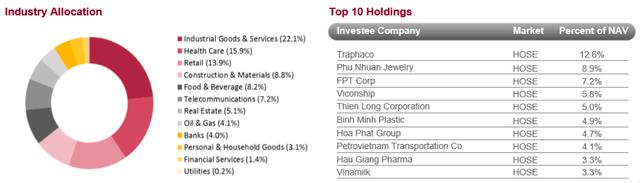 Danh mục đầu tư của Vietnam Holding tính đến 31/5/2017 (nguồn: VNH)