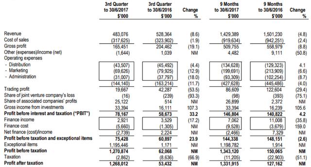 Báo cáo tài chính quý III của F&N