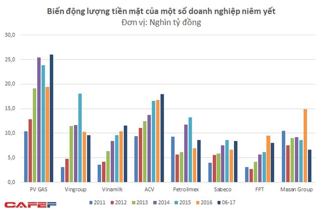 ACV và Vinamilk là 2 doanh nghiệp duy trì được tăng trưởng tiền mặt khá ổn định