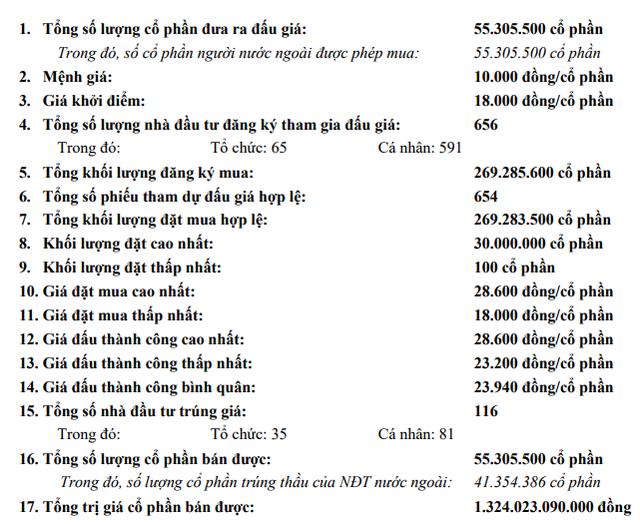 Nhiều tổ chức lớn tranh mua đẩy giá trúng bình quân của Idico lên 23.940 đồng/cp, cao hơn 33% so với giá khởi điểm - Ảnh 2.