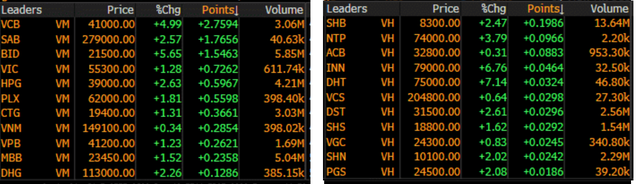 Top 10 cổ phiếu dẫn dắt VN-Index và HNX-Index