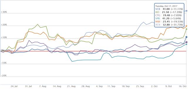Diễn biến giá cổ phiếu một số ngân hàng trong 3 tháng qua  Nguồn: VNDirect