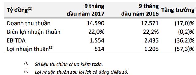 Masan Group (MSN): Khủng hoảng giá heo vẫn đè nặng lên kết quả kinh doanh quý 3 - Ảnh 2.