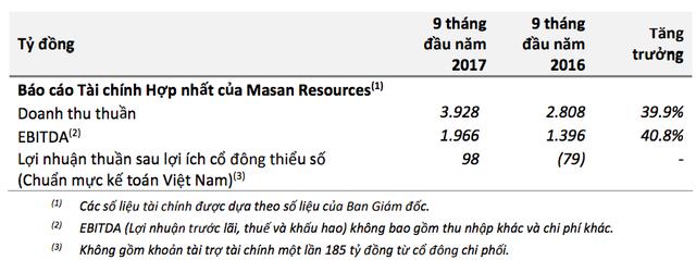 Masan Group (MSN): Khủng hoảng giá heo vẫn đè nặng lên kết quả kinh doanh quý 3 - Ảnh 1.