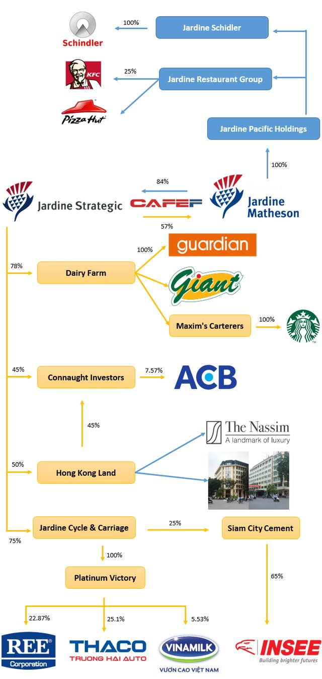 Jardine Matheson - Gã khổng lồ 200 năm tuổi đứng sau hàng tỷ USD được rót vào ACB, Thaco, Vinamilk cùng hàng loạt doanh nghiệp đình đám - Ảnh 4.