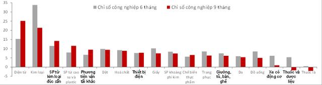 """SSI Research: Việt Nam tăng trưởng trên 7% năm 2018 là """"trong tầm tay"""" - Ảnh 1."""