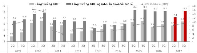 """SSI Research: Việt Nam tăng trưởng trên 7% năm 2018 là """"trong tầm tay"""" - Ảnh 2."""